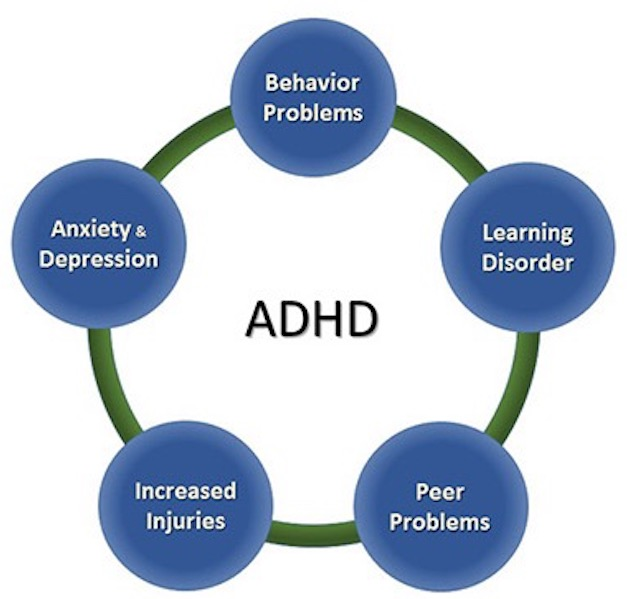 Also not Adult disorder learning